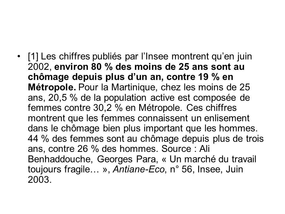 [1] Les chiffres publiés par l'Insee montrent qu'en juin 2002, environ 80 % des moins de 25 ans sont au chômage depuis plus d'un an, contre 19 % en Métropole.